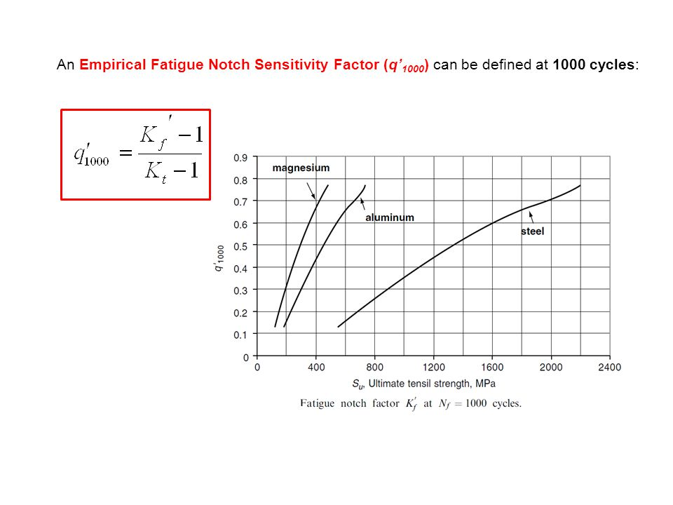 An Empirical Fatigue Notch Sensitivity Factor (q'1000) can be defined at 1000 cycles: