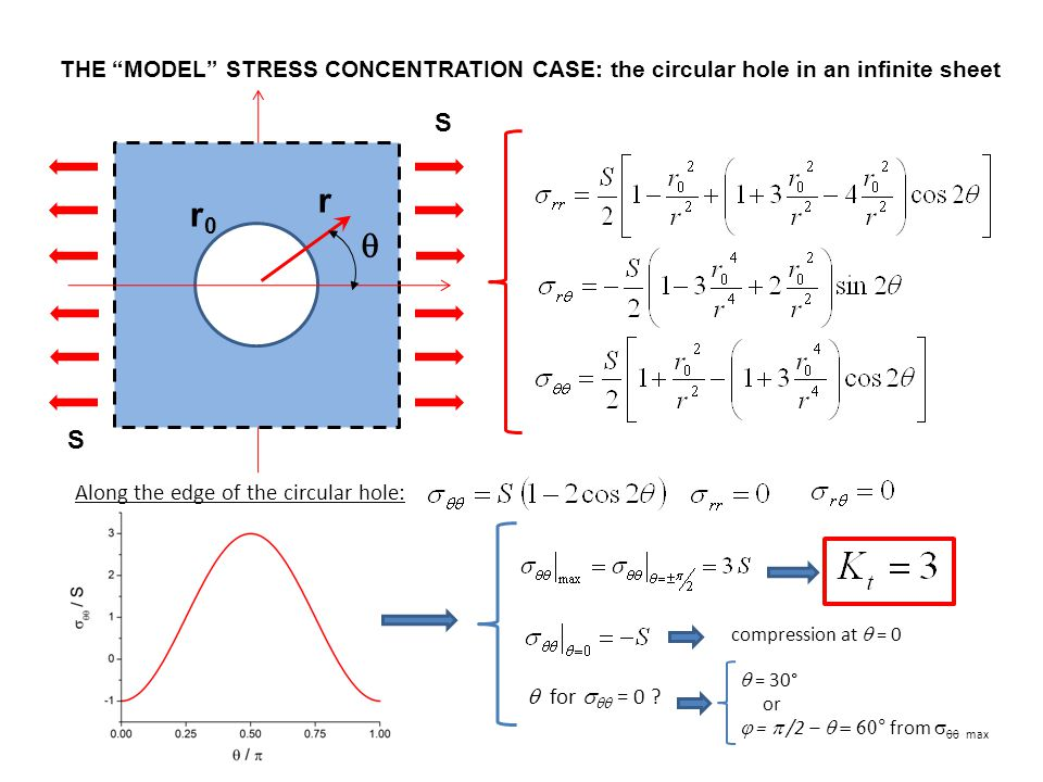 THE MODEL STRESS CONCENTRATION CASE: the circular hole in an infinite sheet