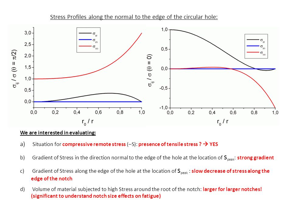 Stress Profiles along the normal to the edge of the circular hole: