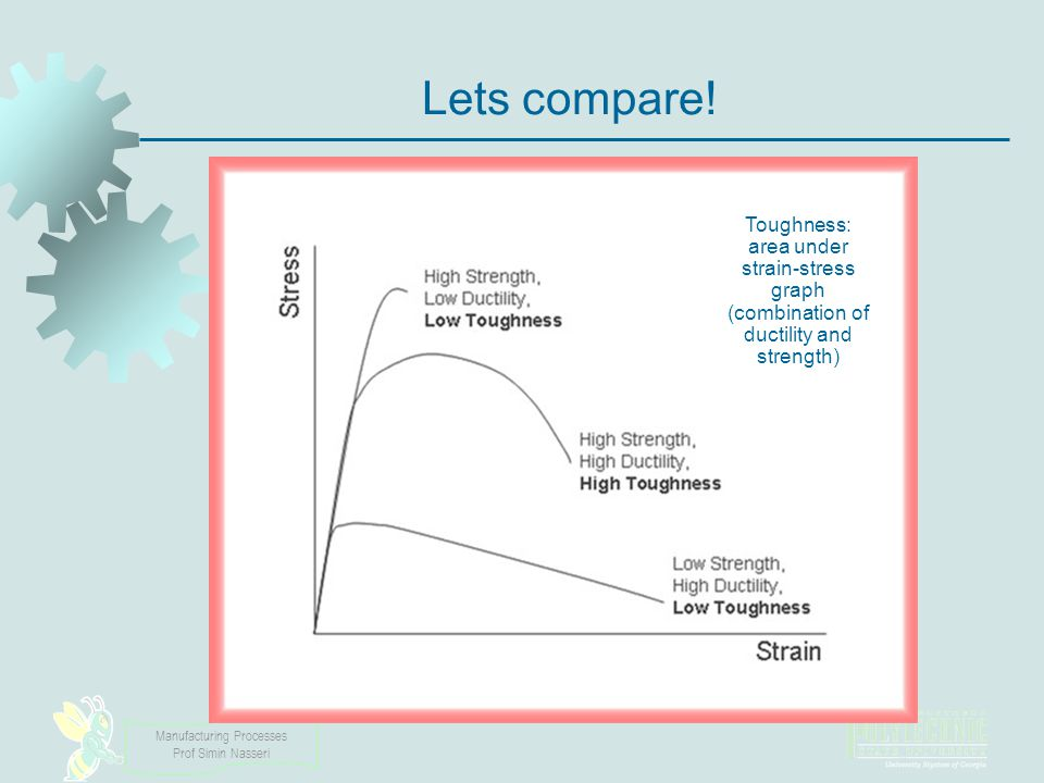 Lets compare! Toughness: area under strain-stress graph (combination of ductility and strength)