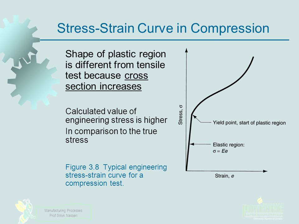 Stress-Strain Curve in Compression