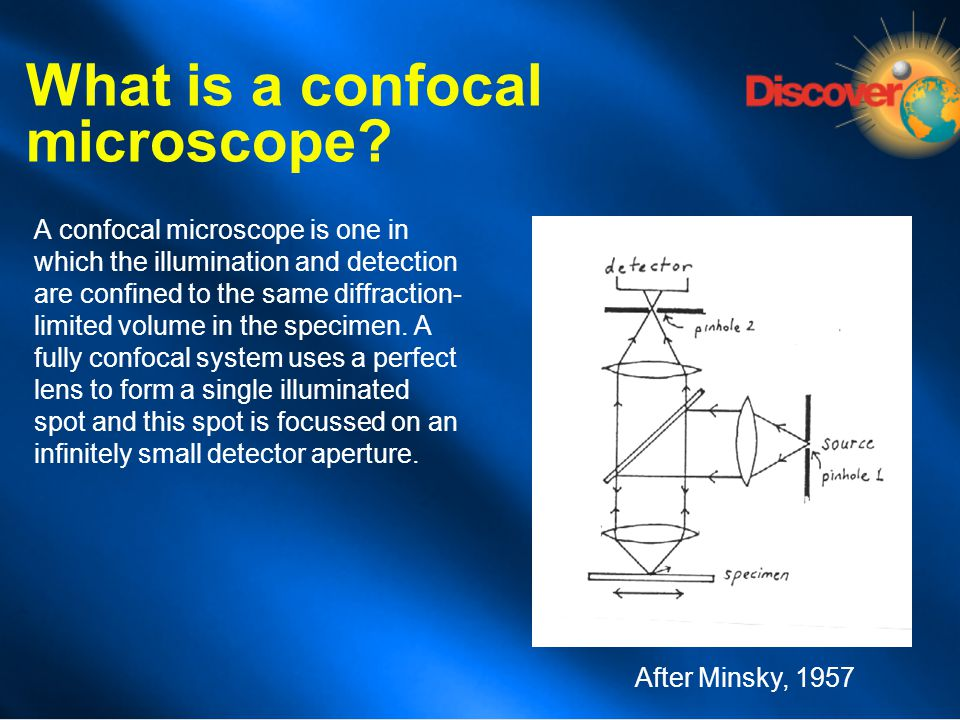 What is a confocal microscope