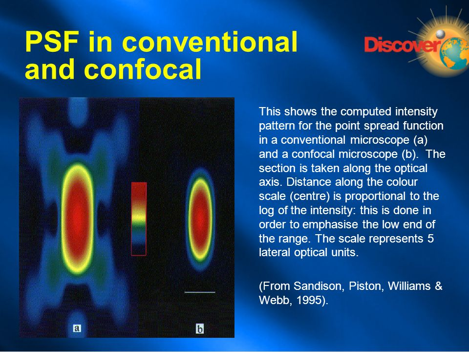PSF in conventional and confocal