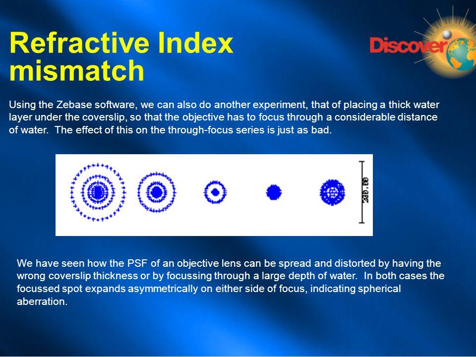 Refractive Index mismatch