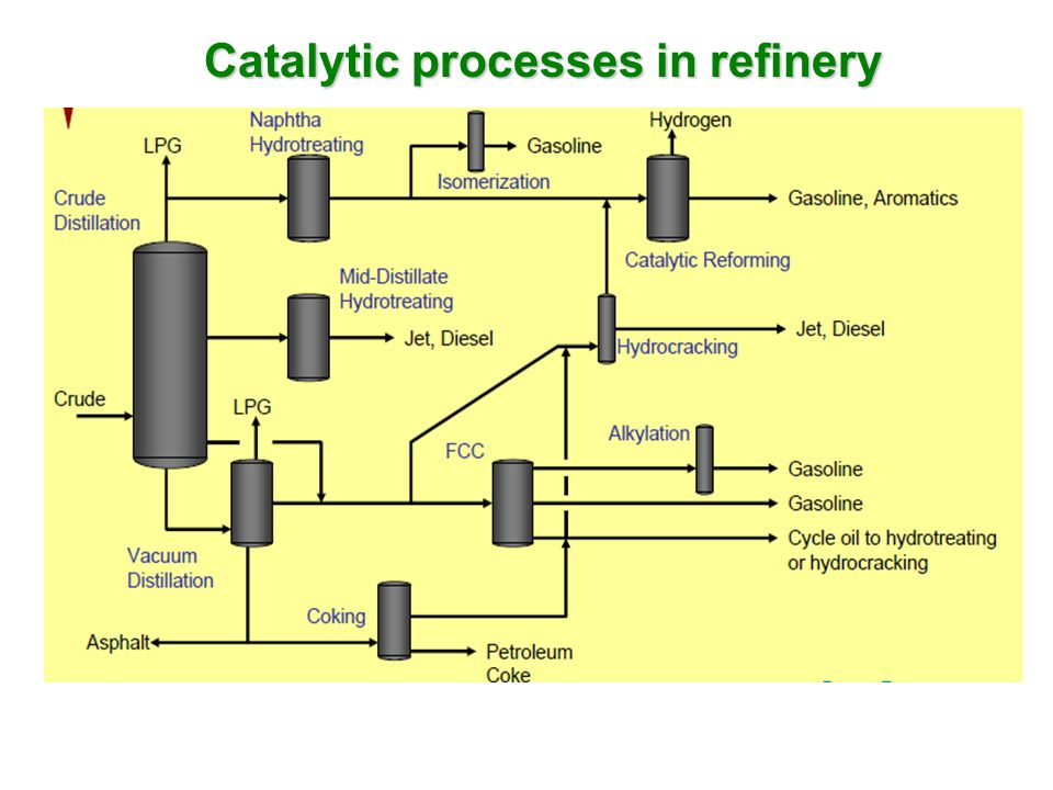 Catalytic processes in refinery