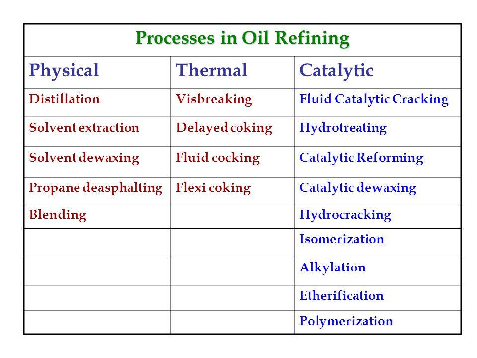 Processes in Oil Refining