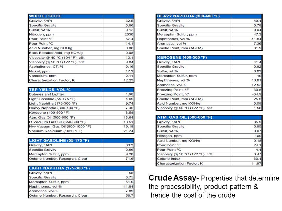 Crude Assay- Properties that determine