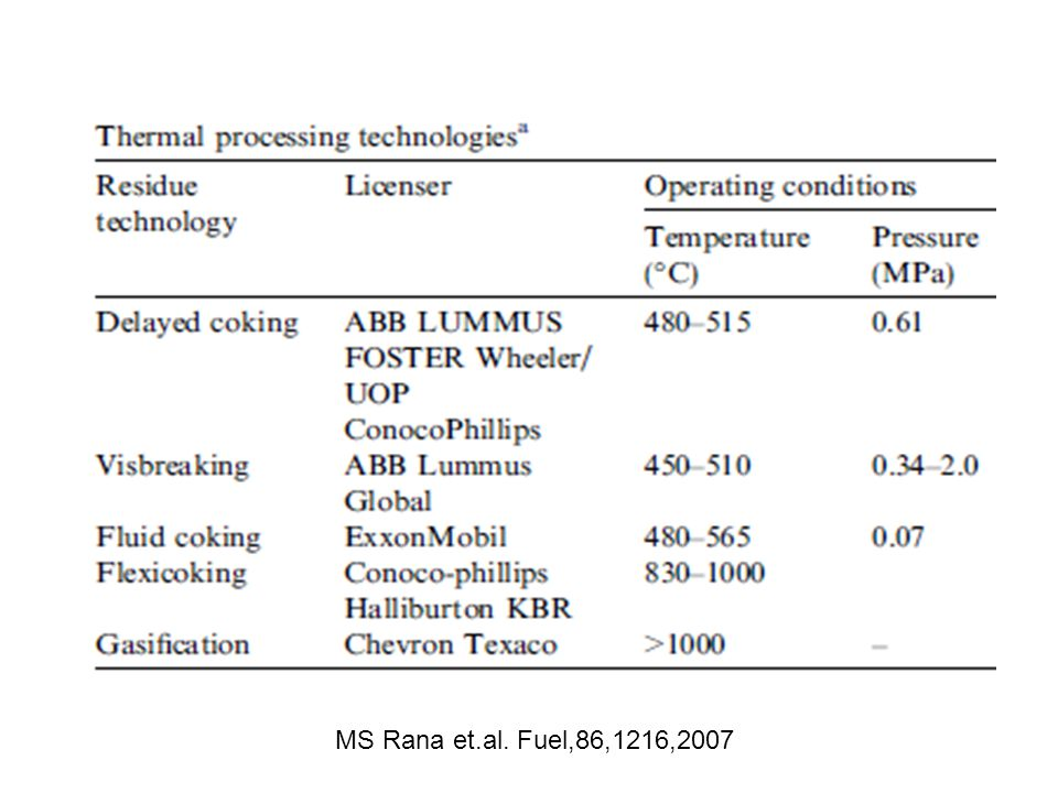 MS Rana et.al. Fuel,86,1216,2007