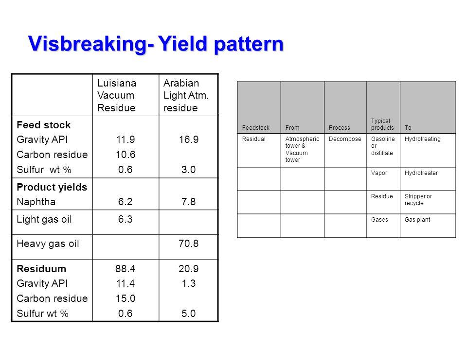 Visbreaking- Yield pattern