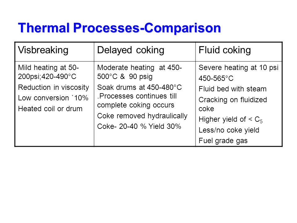 Thermal Processes-Comparison