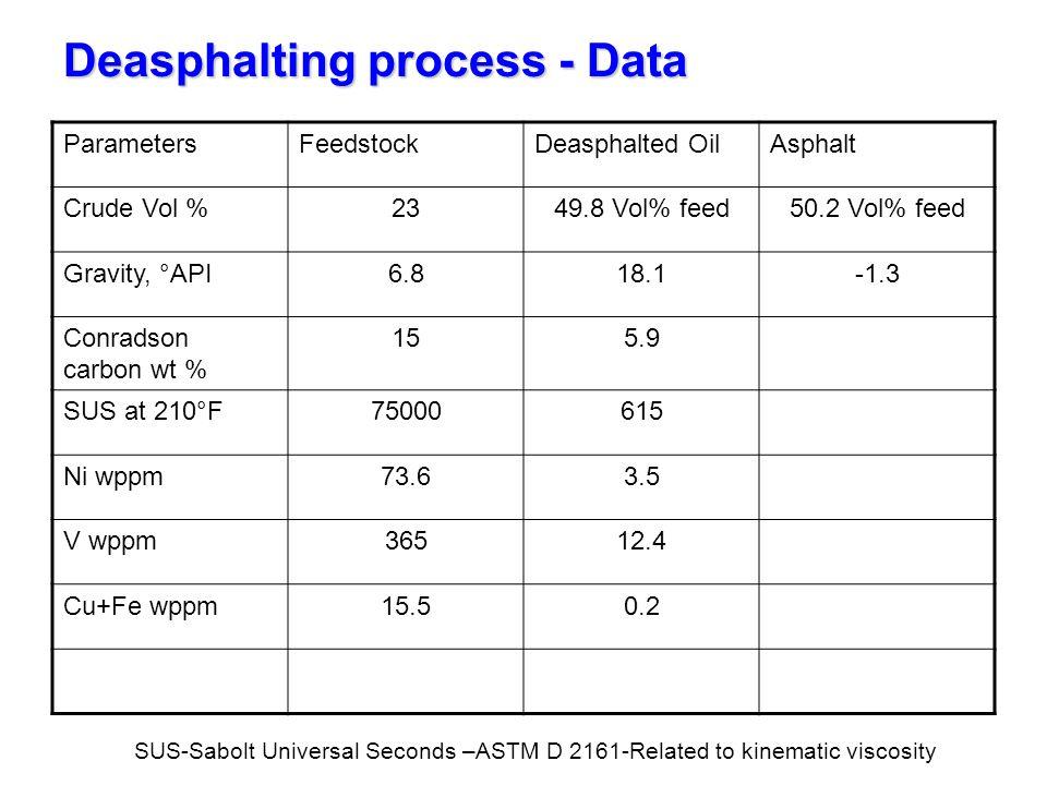 Deasphalting process - Data