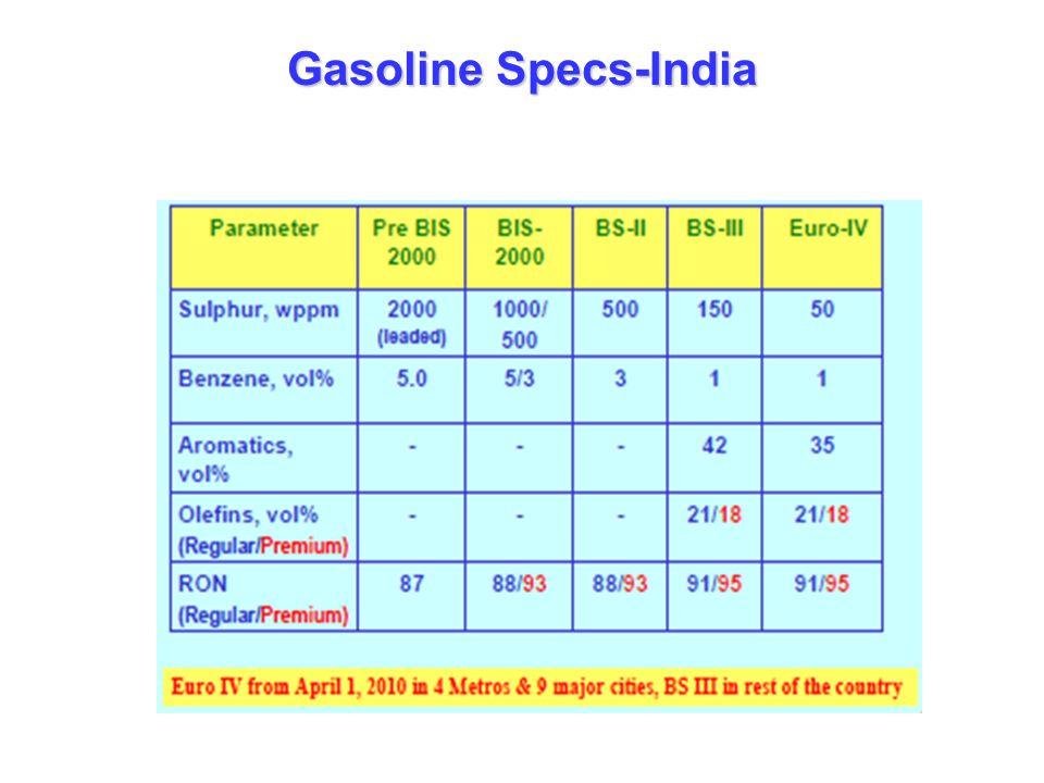 Gasoline Specs-India