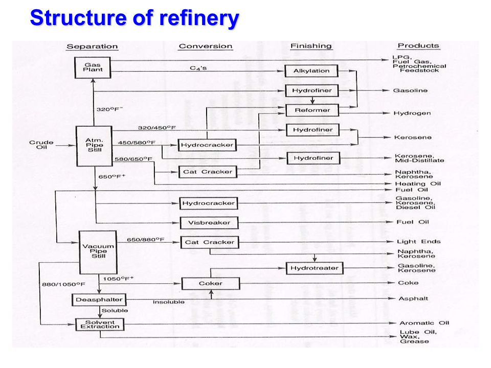 Structure of refinery