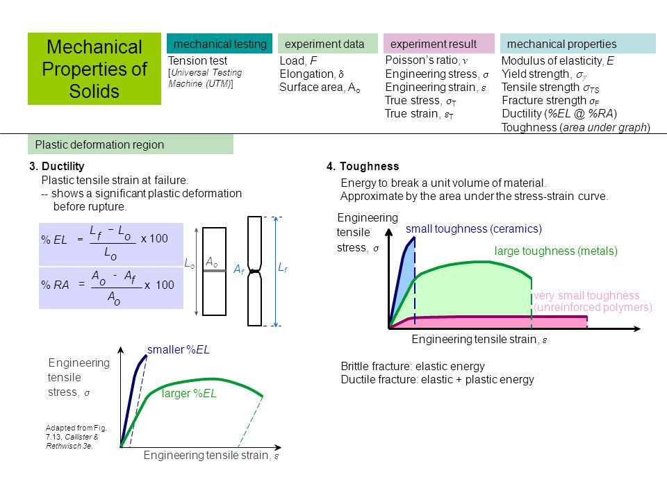 Mechanical Properties of Solids