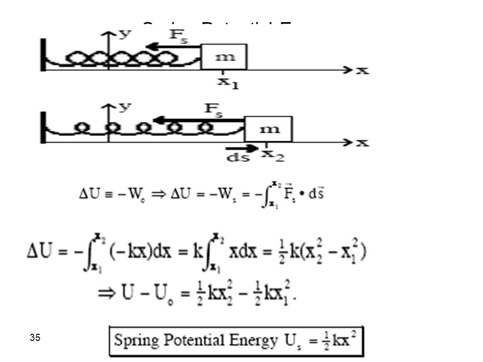 Spring Potential Energy:
