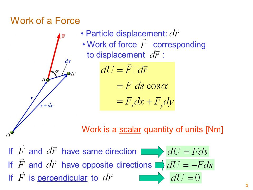 Work of a Force Particle displacement: