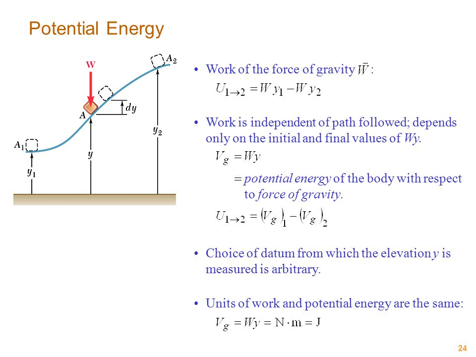 Potential Energy Work of the force of gravity :