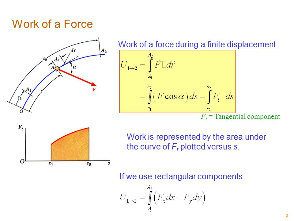 Work of a Force Work of a force during a finite displacement: