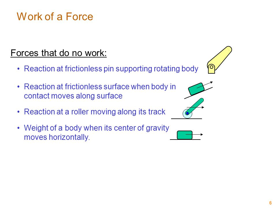 Work of a Force Forces that do no work: