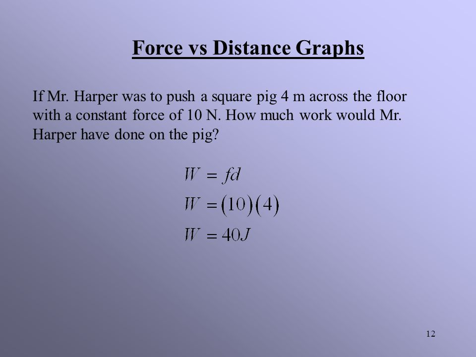 Force vs Distance Graphs