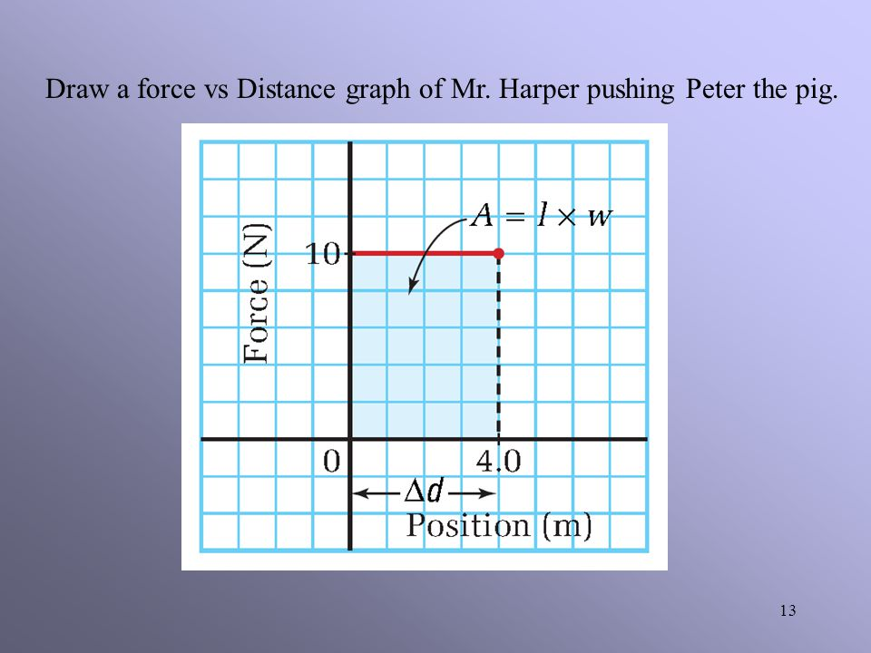 Draw a force vs Distance graph of Mr. Harper pushing Peter the pig.