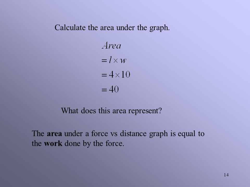 Calculate the area under the graph.