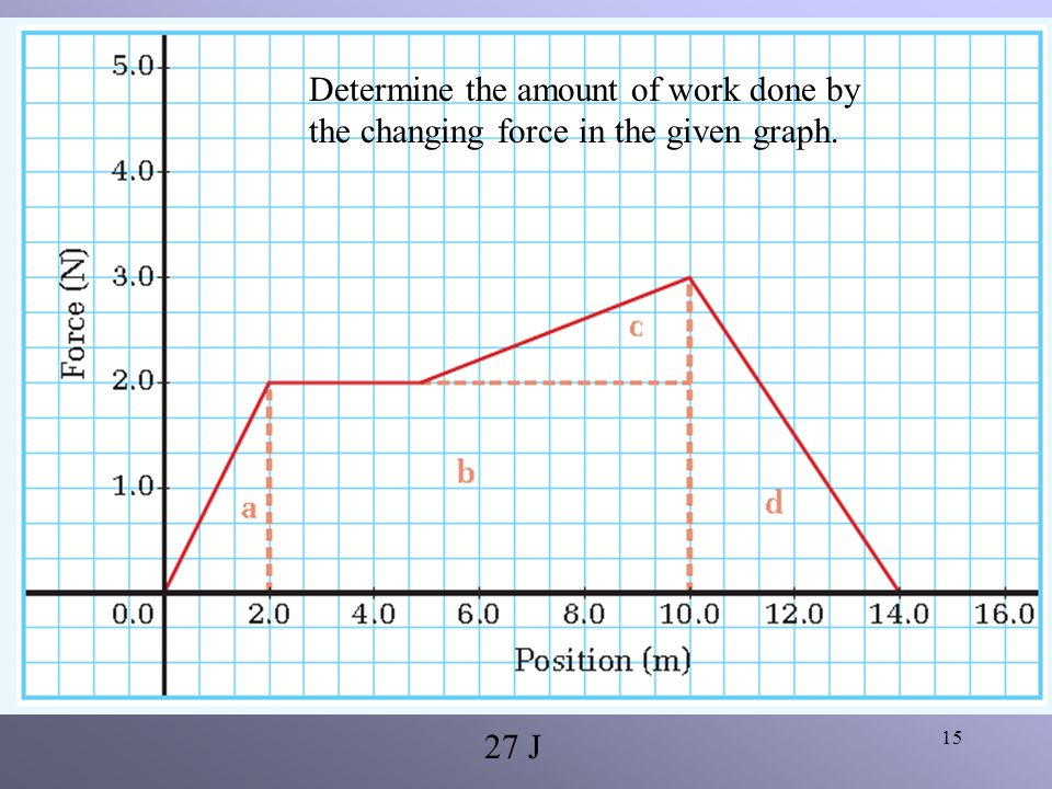 Determine the amount of work done by the changing force in the given graph.