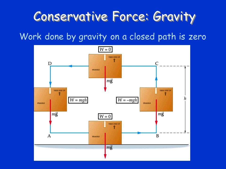 Conservative Force: Gravity
