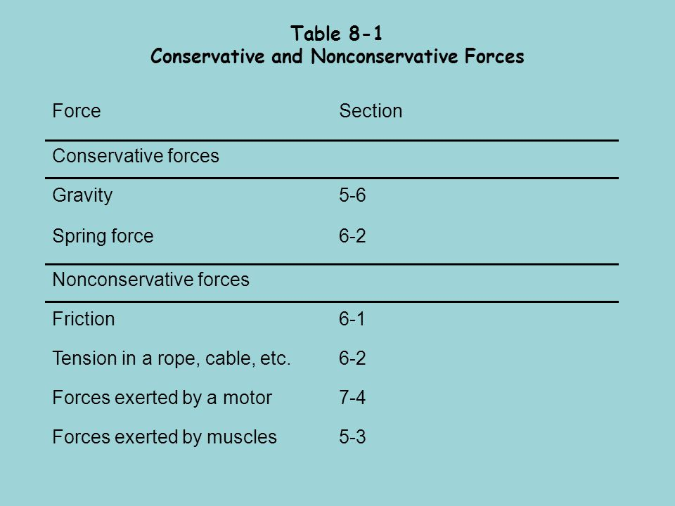 Table 8-1 Conservative and Nonconservative Forces