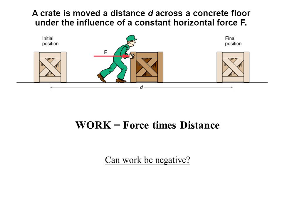 WORK = Force times Distance