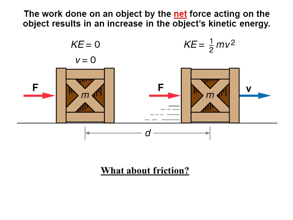 The work done on an object by the net force acting on the object results in an increase in the object's kinetic energy.