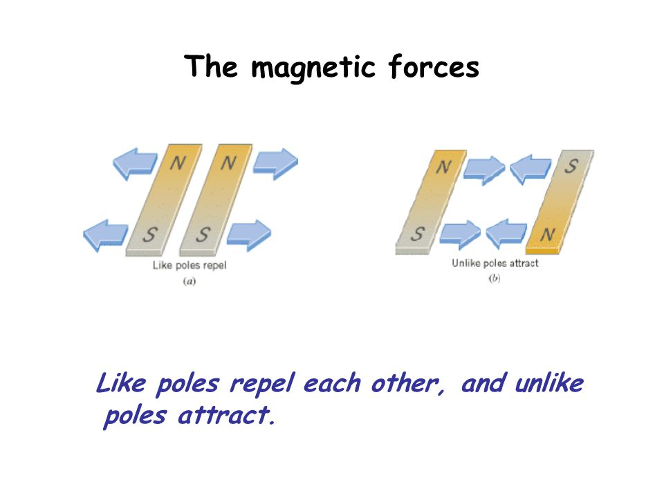 The magnetic forces Like poles repel each other, and unlike poles attract.