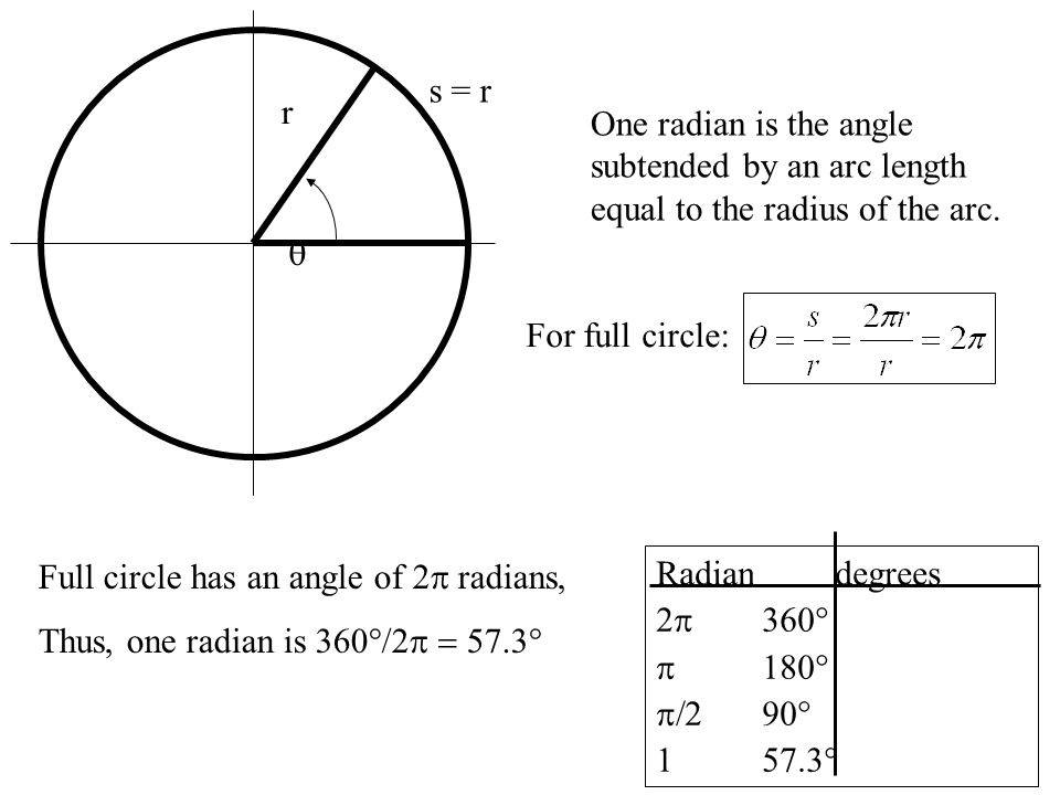 s = r r. One radian is the angle subtended by an arc length equal to the radius of the arc. q. For full circle: