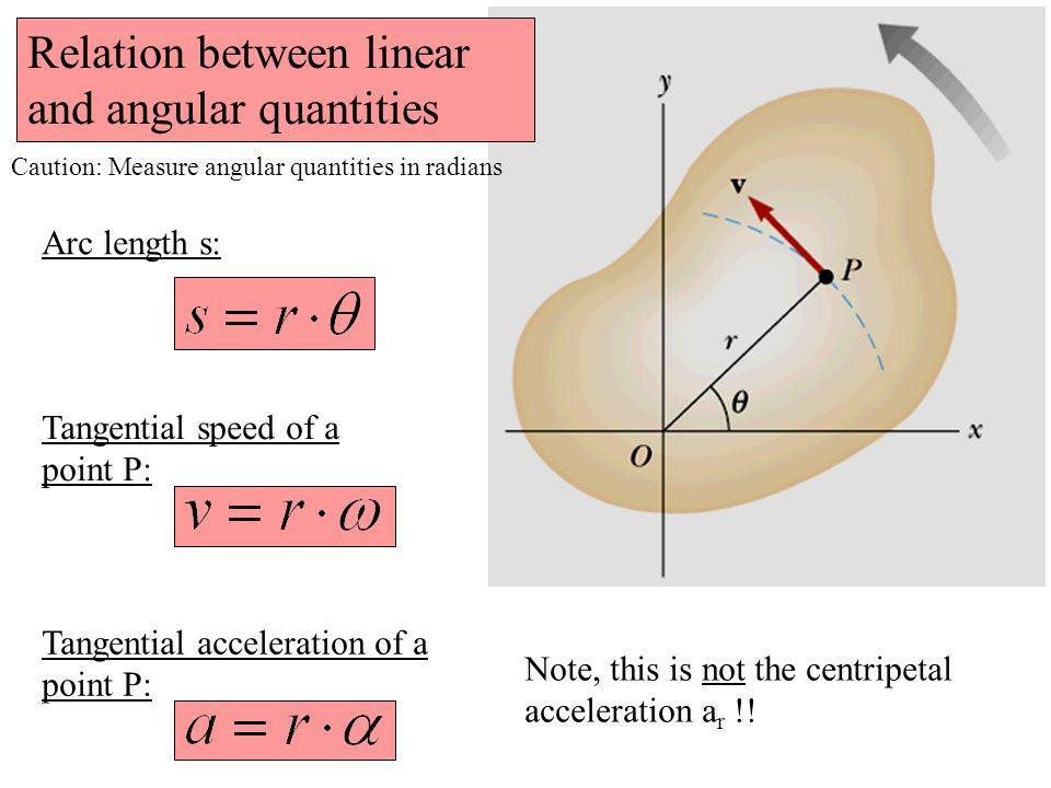 Relation between linear and angular quantities