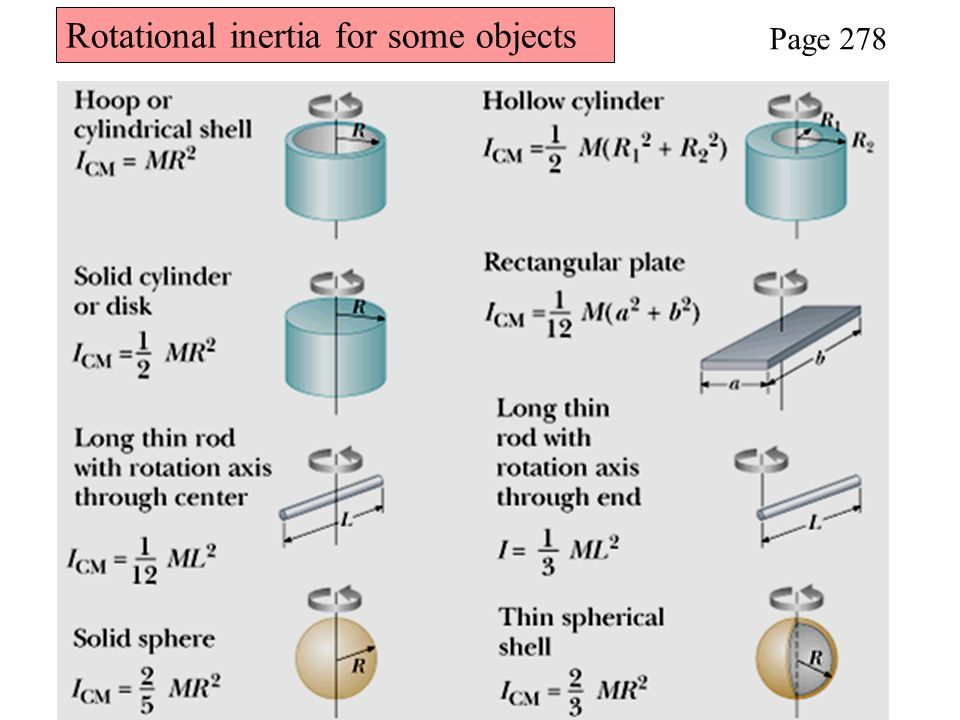 Rotational inertia for some objects