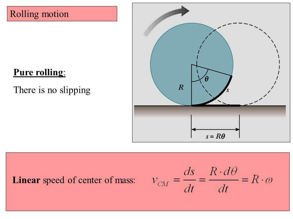 Rolling motion Pure rolling: There is no slipping Linear speed of center of mass: