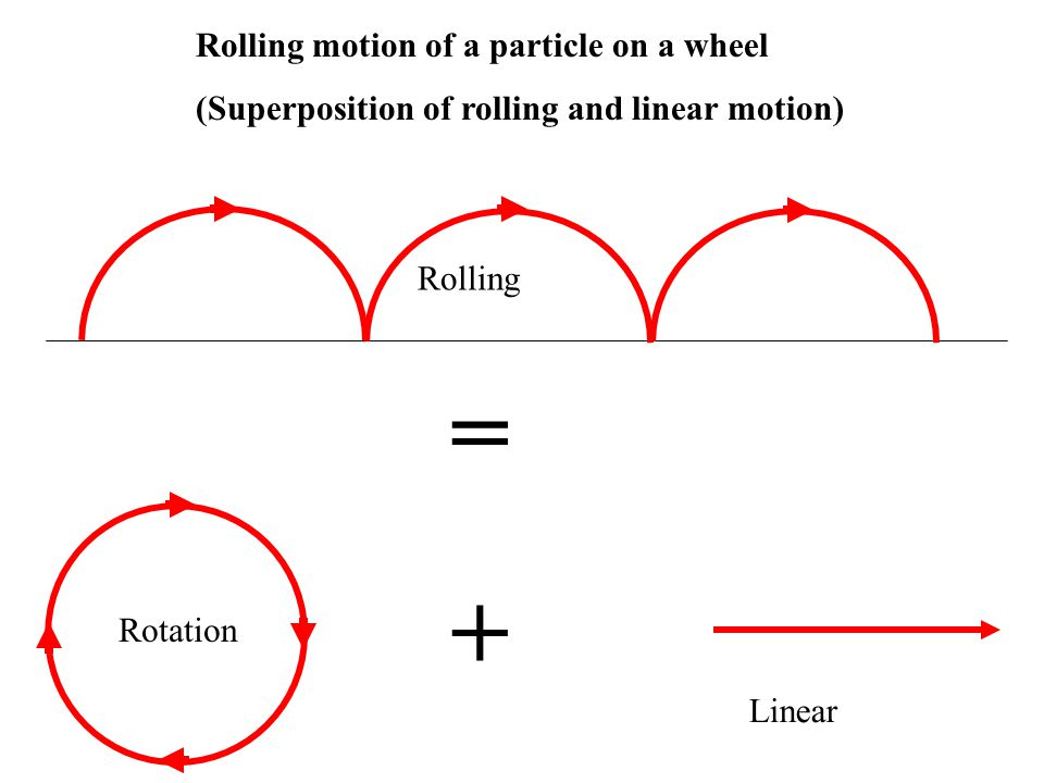 = + Rolling motion of a particle on a wheel