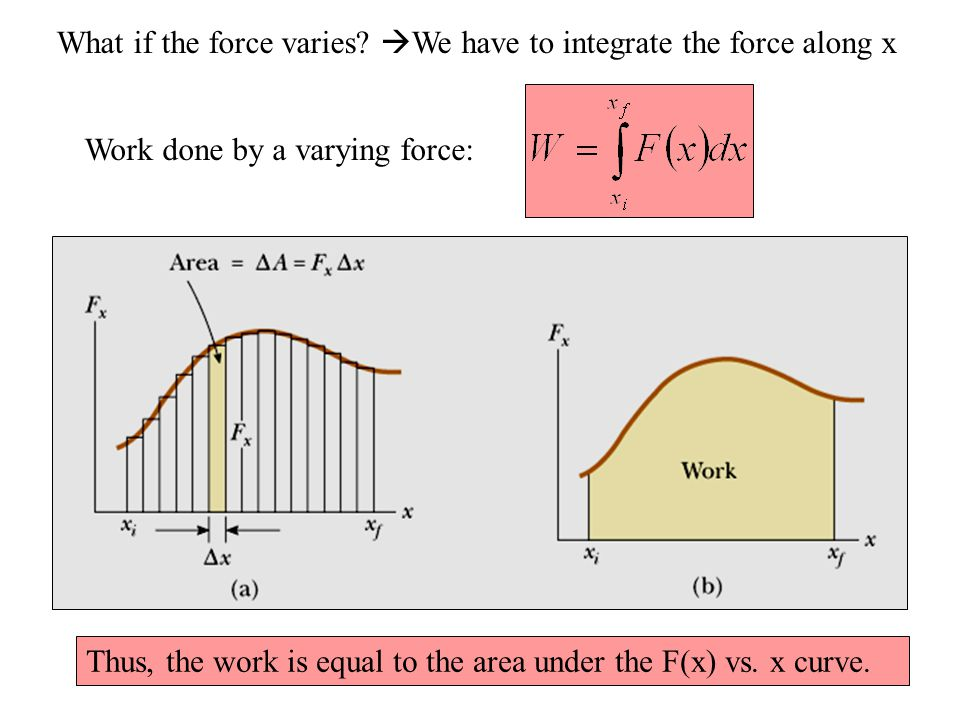 What if the force varies We have to integrate the force along x