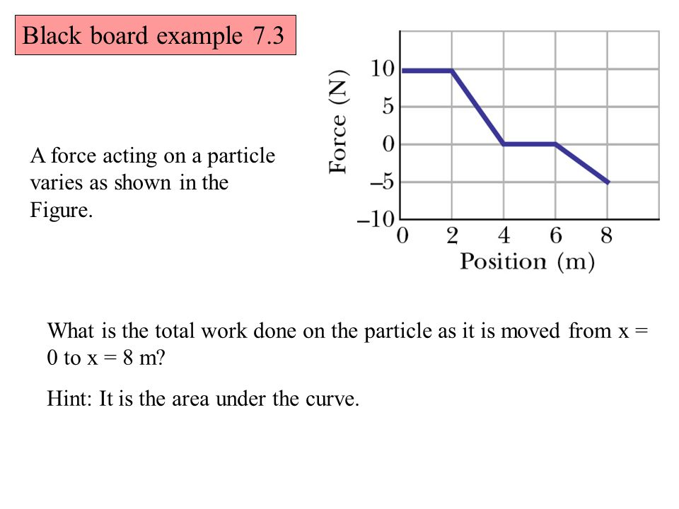 Black board example 7.3 A force acting on a particle varies as shown in the Figure.