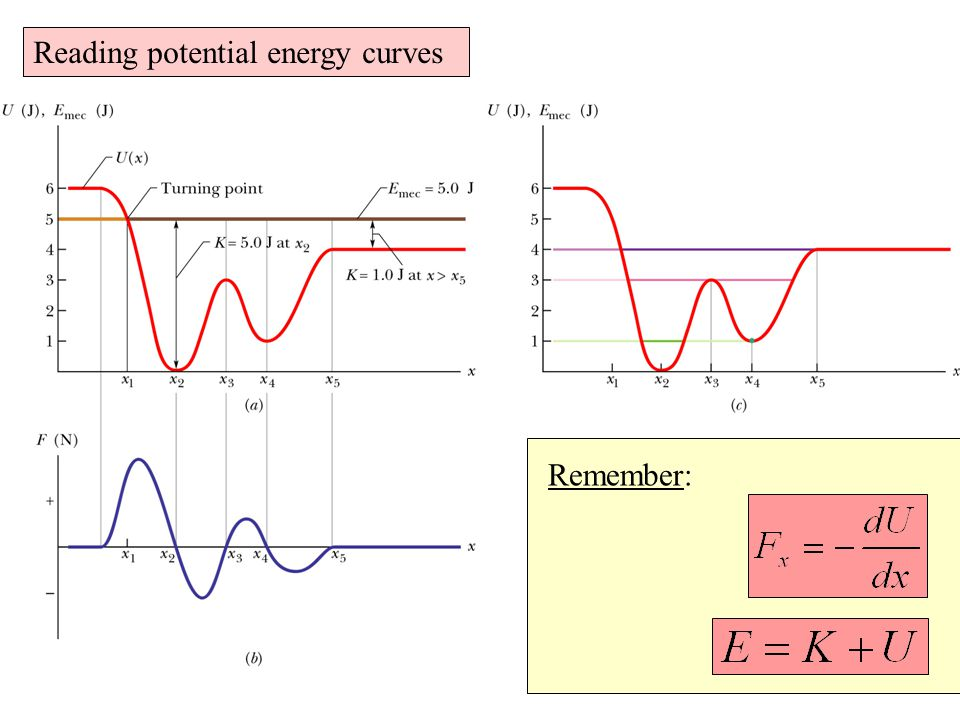 Reading potential energy curves