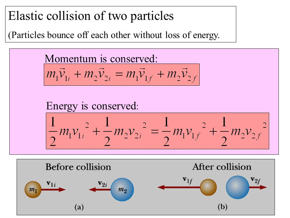 Elastic collision of two particles