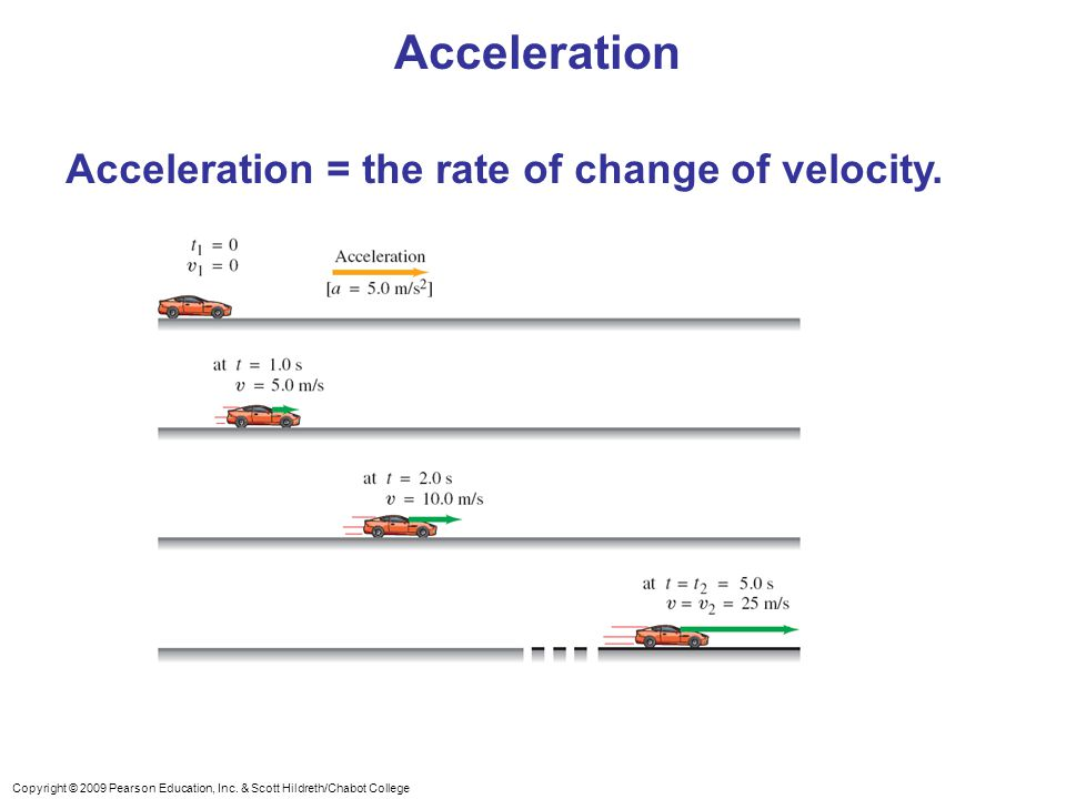 Acceleration Acceleration = the rate of change of velocity.