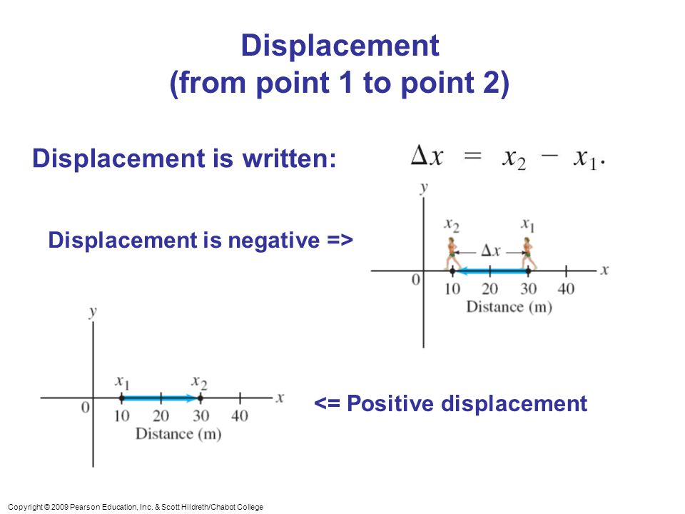 Displacement (from point 1 to point 2)