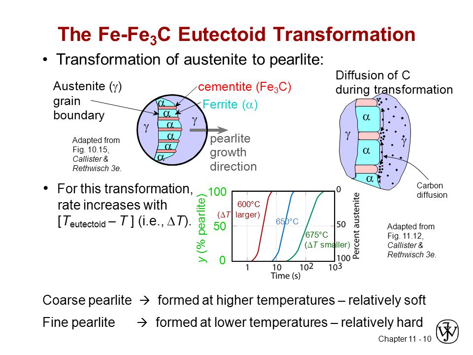 The Fe-Fe3C Eutectoid Transformation