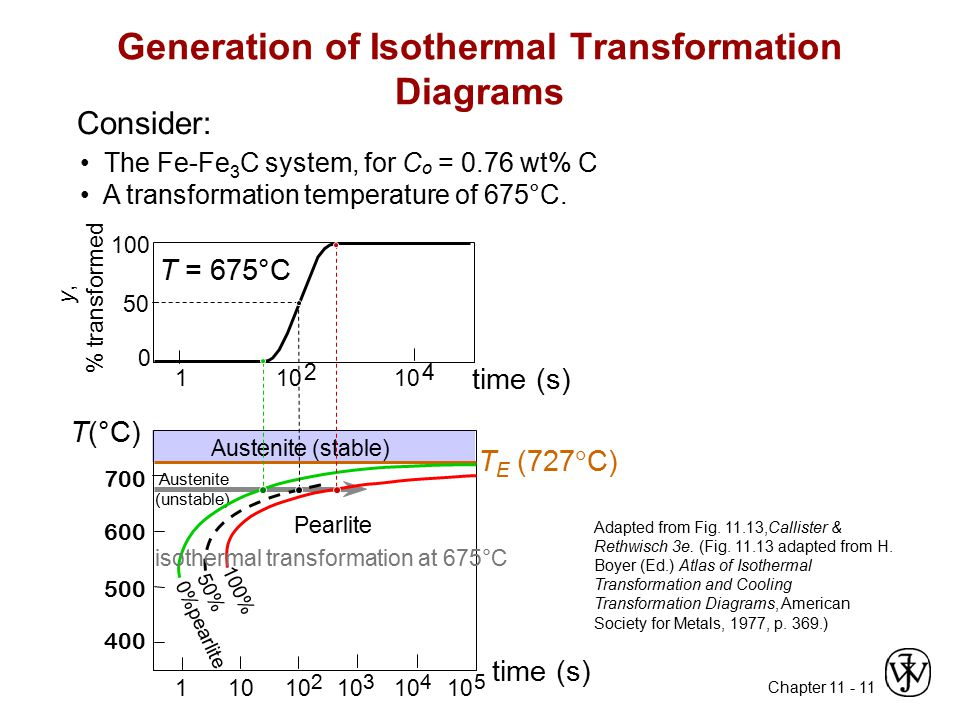 Generation of Isothermal Transformation Diagrams