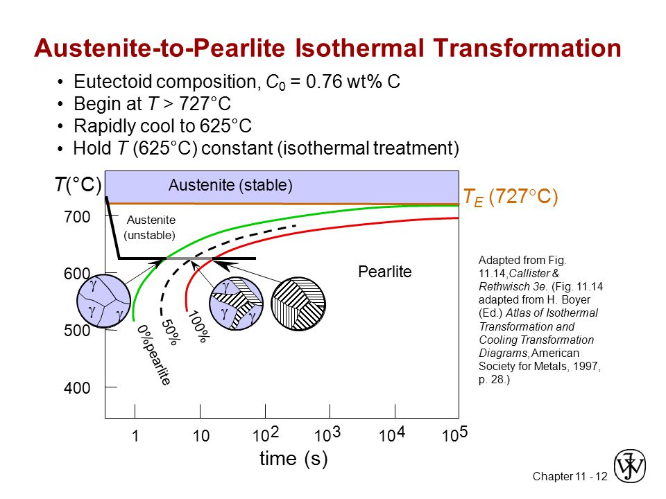 Austenite-to-Pearlite Isothermal Transformation