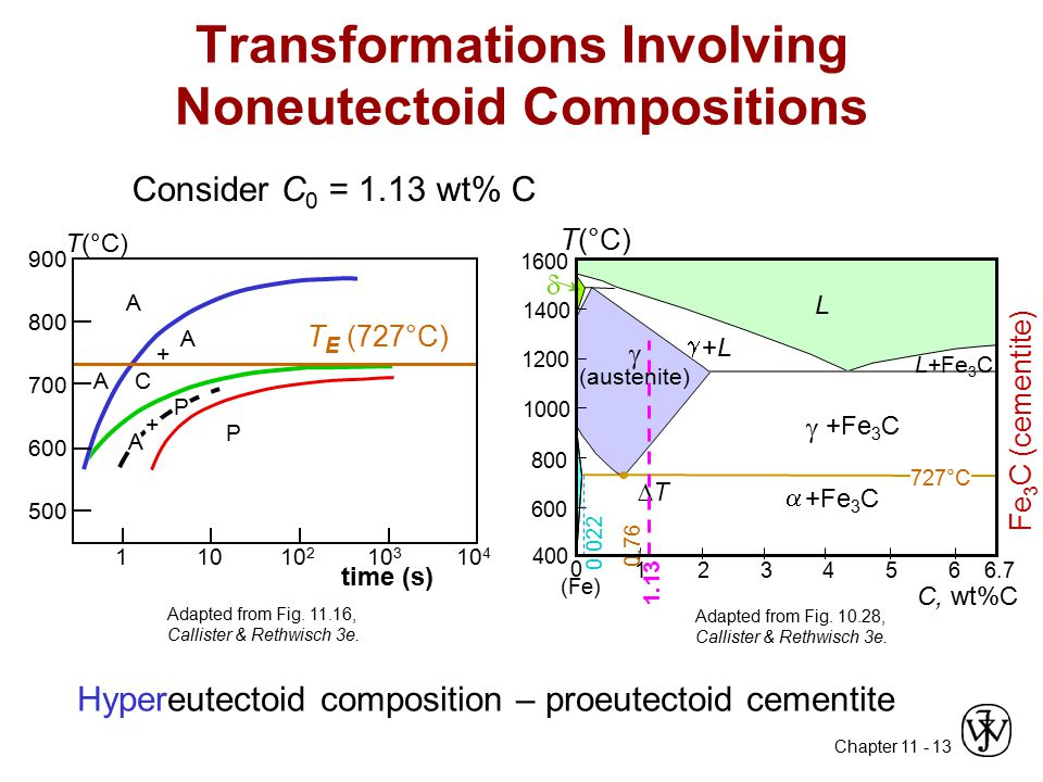 Transformations Involving Noneutectoid Compositions
