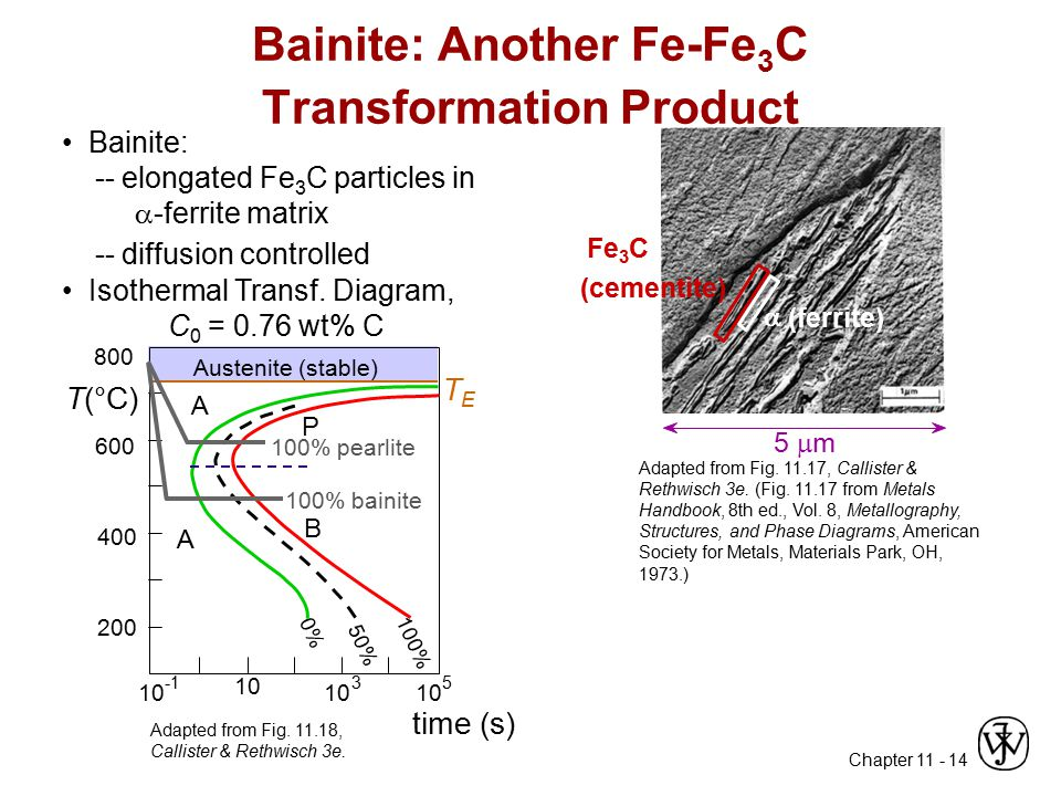 Bainite: Another Fe-Fe3C Transformation Product