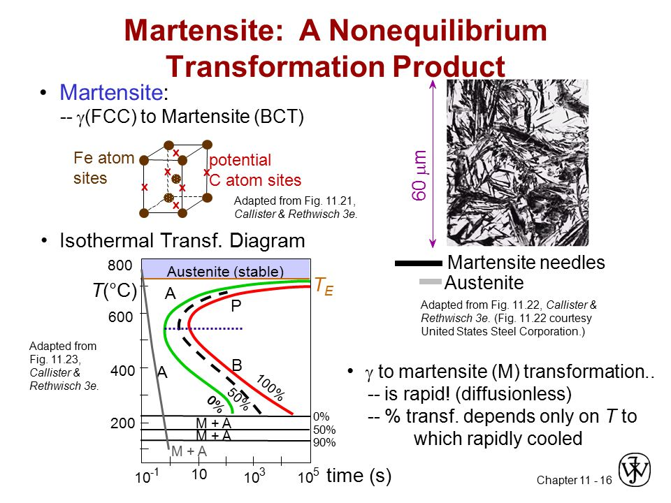 Martensite: A Nonequilibrium Transformation Product