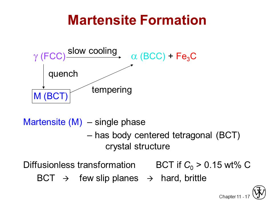 Martensite Formation  (FCC)  (BCC) + Fe3C slow cooling quench